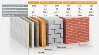 Эти три доказательства, сделают эффективным утепление любого фасада